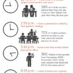 The Developing Mobile Workforce and the Future of BYOD