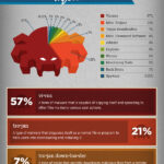 How Infected Are We – This Infographic shows the latest malware statistics and trends.