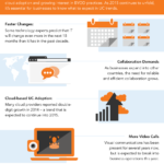 Upcoming Trends in Unified Communications