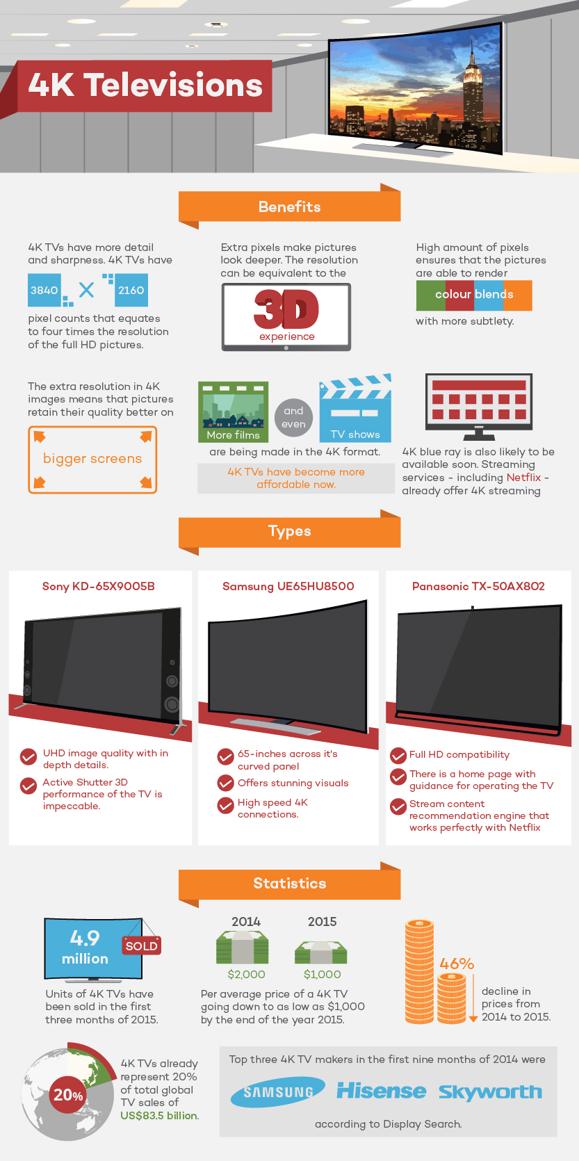 4K Television Infographic